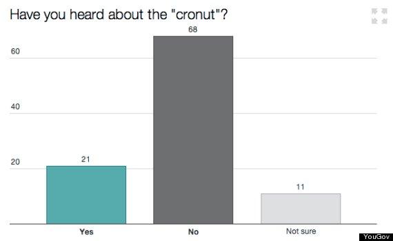 cronut chart 1
