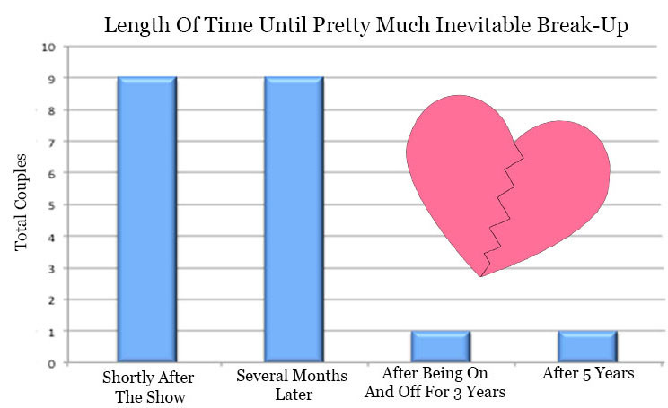 the bachelor divorce rate