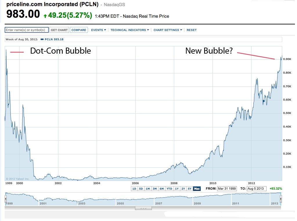 priceline stock chart