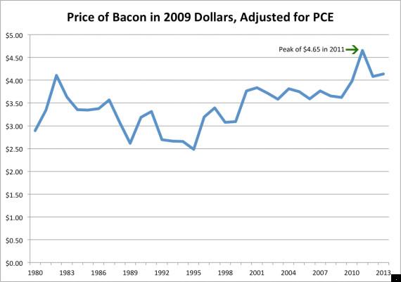 pce bacon