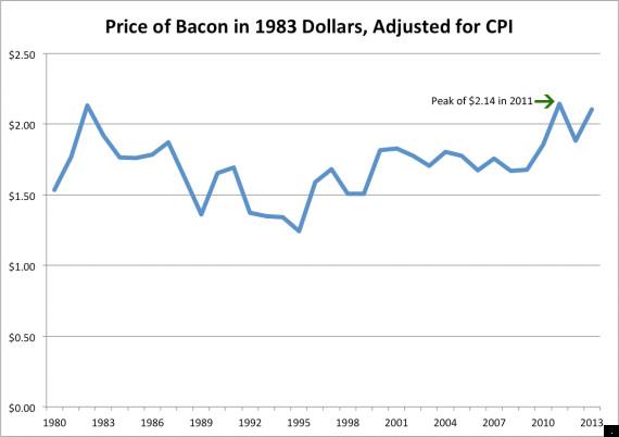 cpi bacon