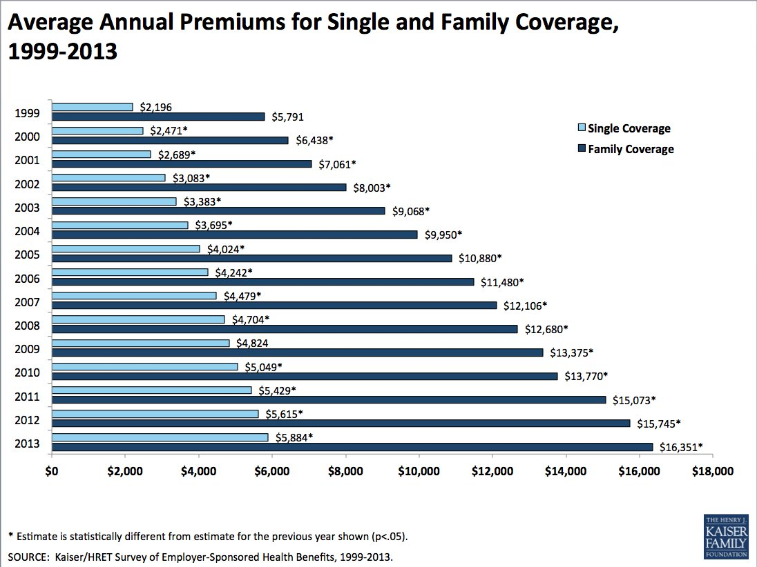 2015 Health Insurance Costs Chart Trend Home Design And