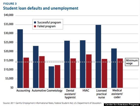 cap student loans