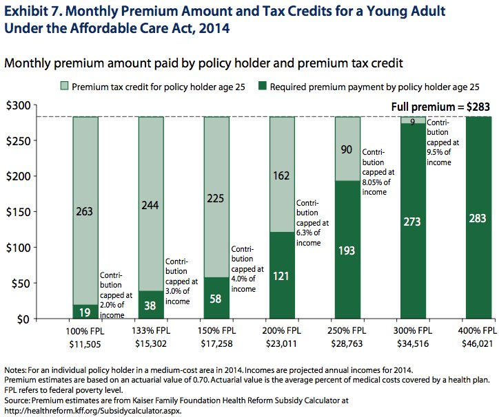 young adults obamacare