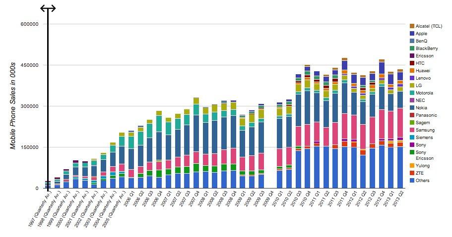 global phone sales chart