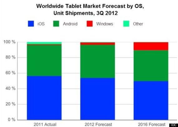 microsoft charts