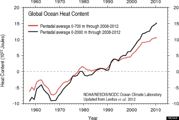 global warming hiatus