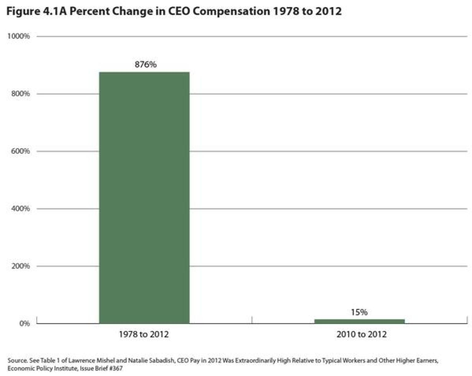 executive compensation and the dramatic increase Why its executive compensation plan compensated executives lack proper incentive to increase of navigating a dramatic loss of demand for.