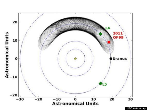 trojan asteroid uranus