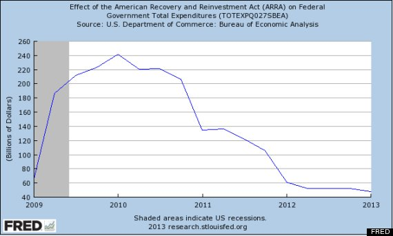 stimulus chart