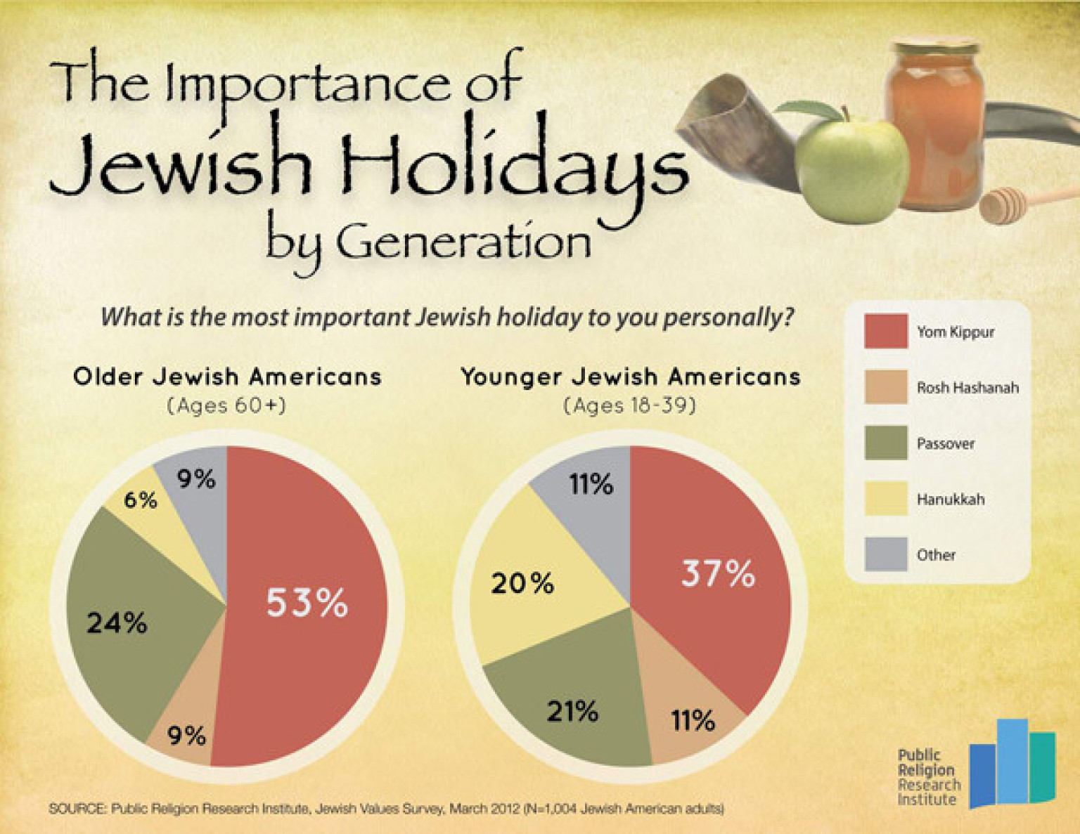 Passover Overtakes Yom Kippur As Most Meaningful Jewish Holiday For ...