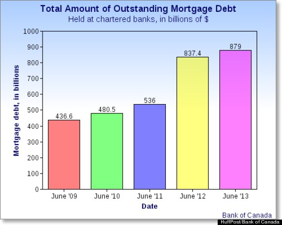 mortgage debt canada