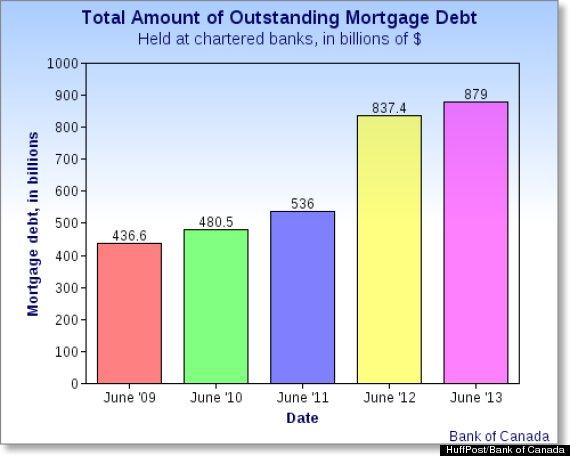 mortgage debt canada