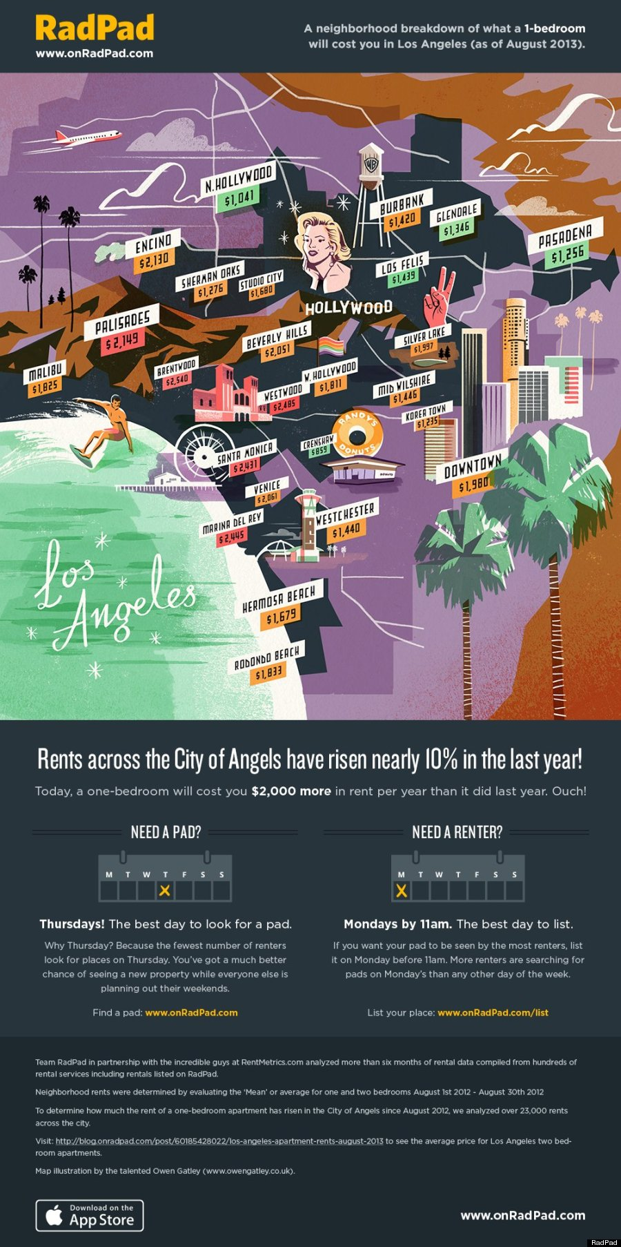 Apartment Rent Prices In Los Angeles Have Risen 10 Percent According To Radpad Infographic