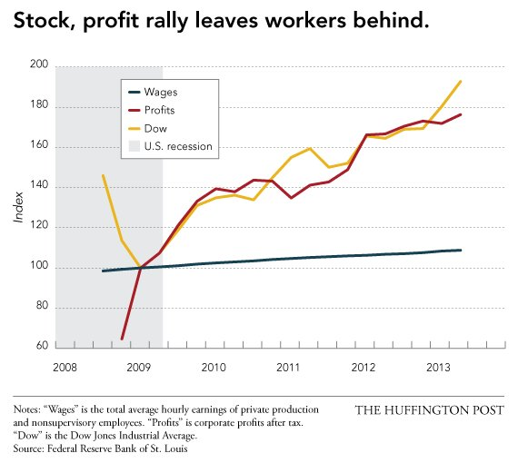 stocks and profits
