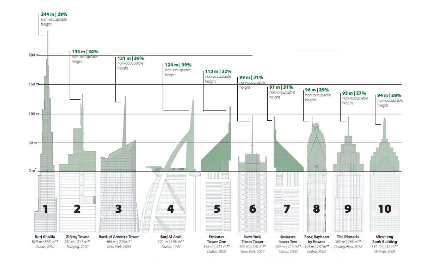 World's 'Tallest' Buildings May Be Cheating The System To