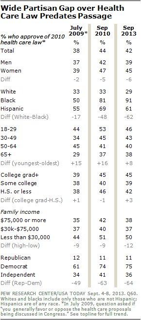 obamacare black whites