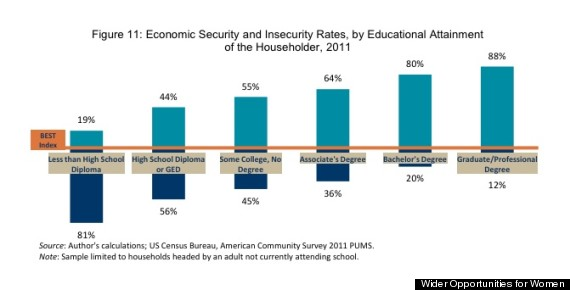 insecurity by education