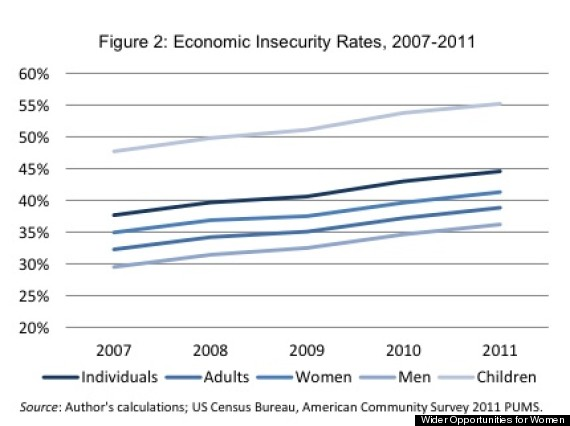 economic insecurity rate