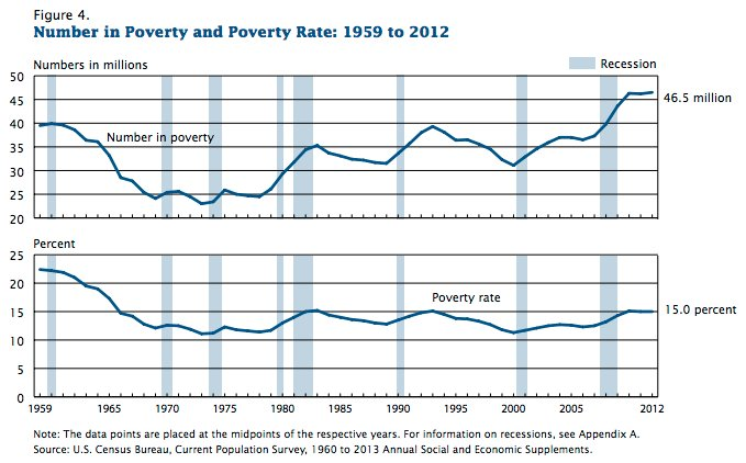 Long term effects of child poverty