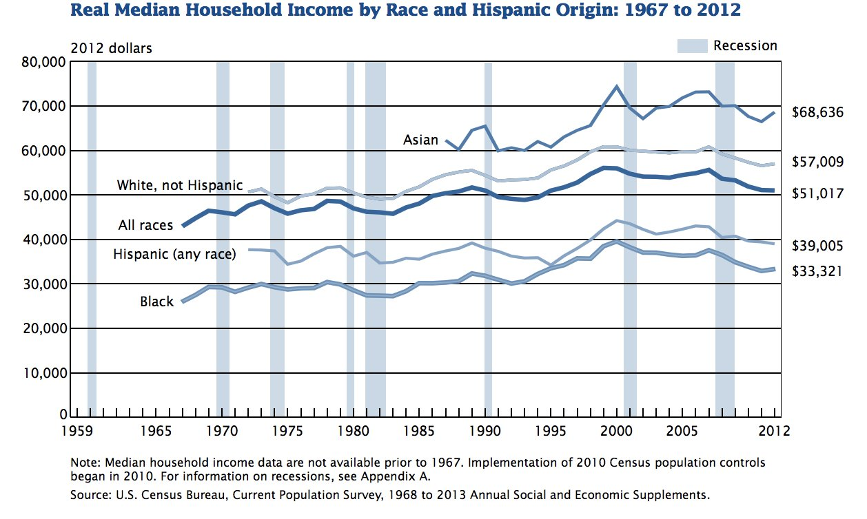 shrinking incomes