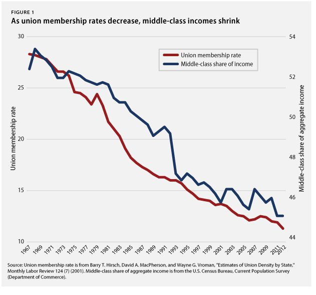 Middle-Class Decline Mirrors The Fall Of Unions In One Chart