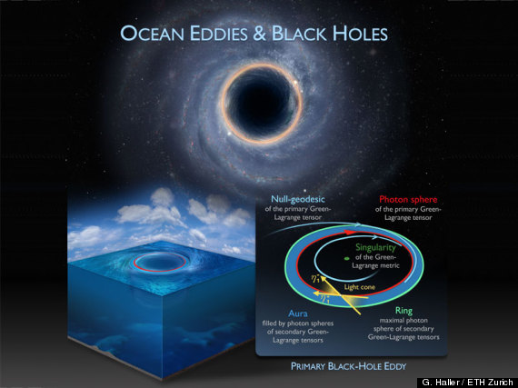Black Hole in Ocean The Black Holes in Space