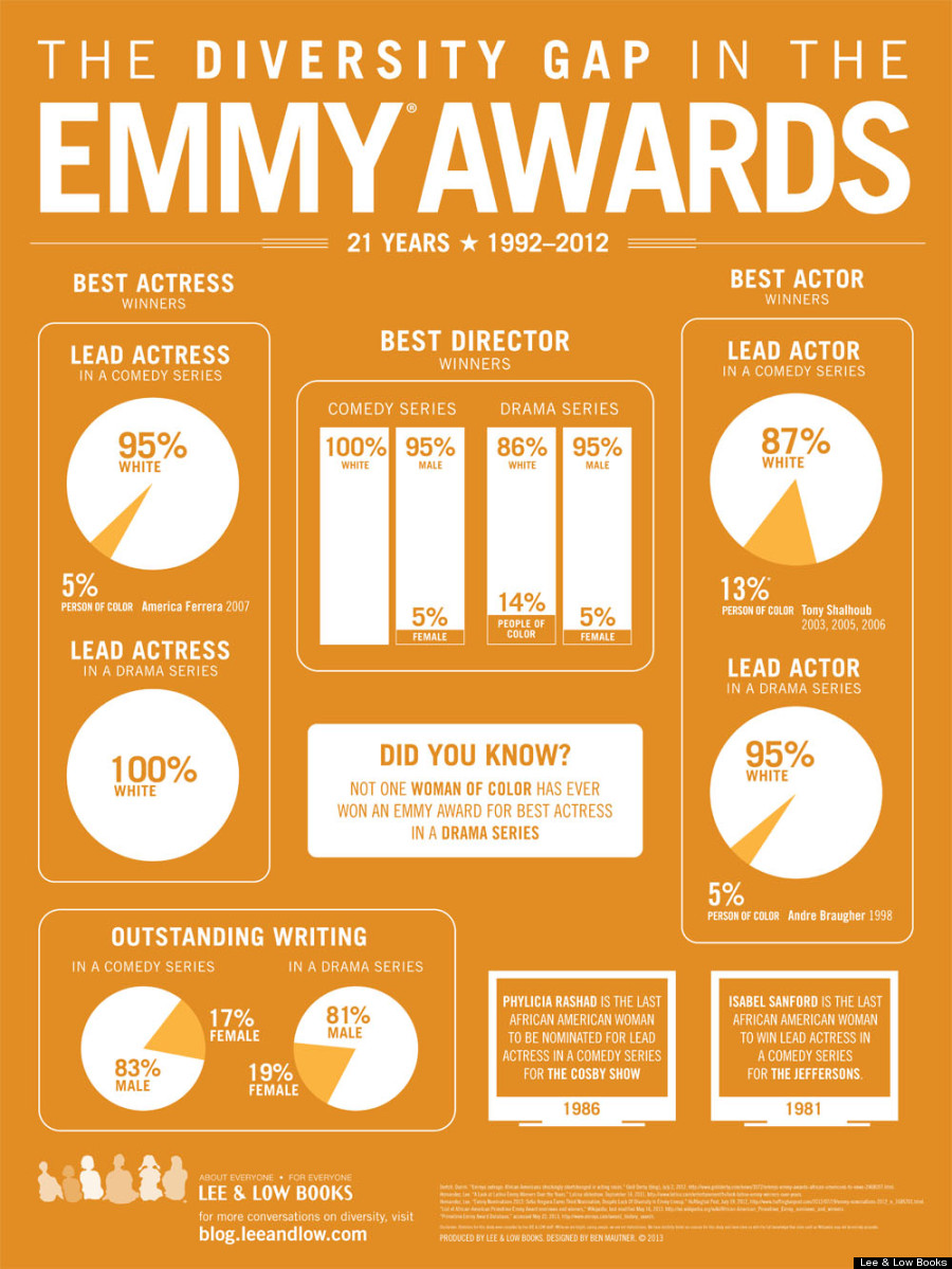 emmy awards infographic