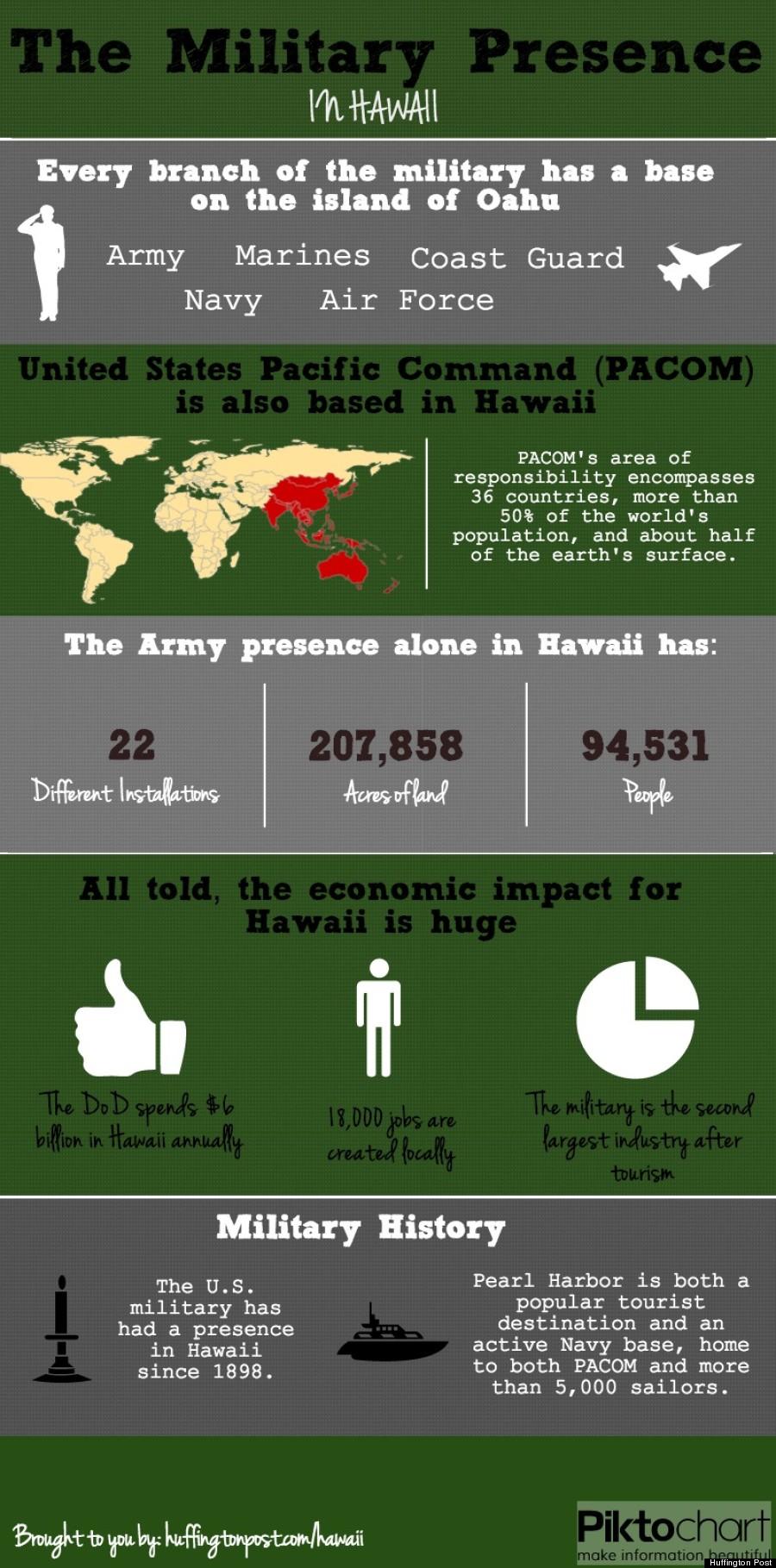 military hawaii