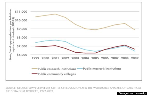 higher education spending