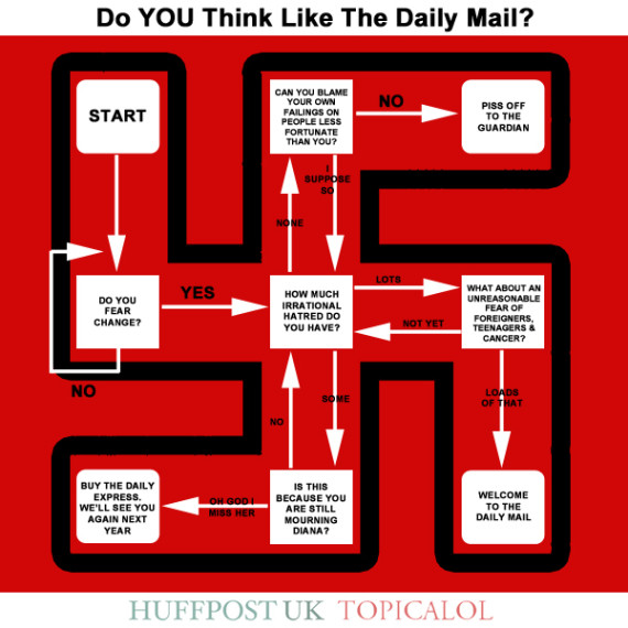 daily mail flowchart