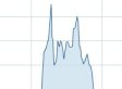 Investors So Desperate For Twitter IPO They're Buying The Wrong Stock (UPDATE)