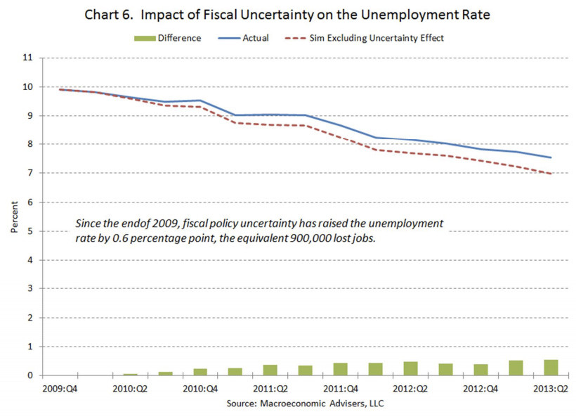 HuffPo Jobs Chart