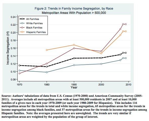 segregation race