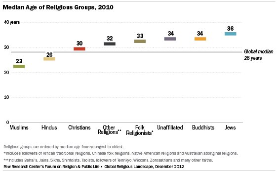 10 Facts About The Transforming Global Religious Landscape | HuffPost