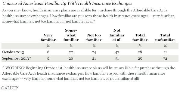 obamacare exchanges