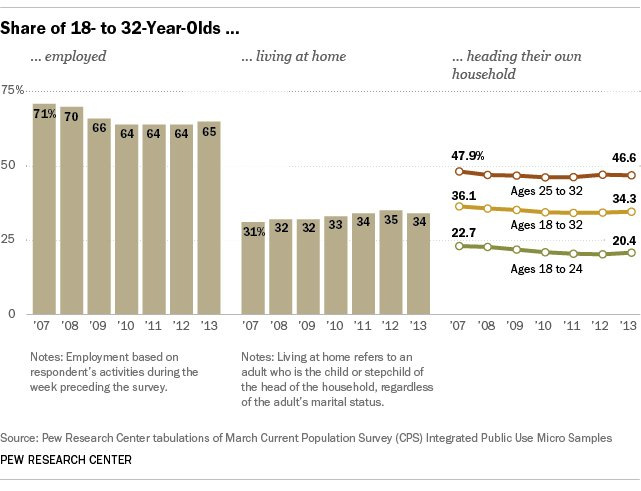 young people living at home