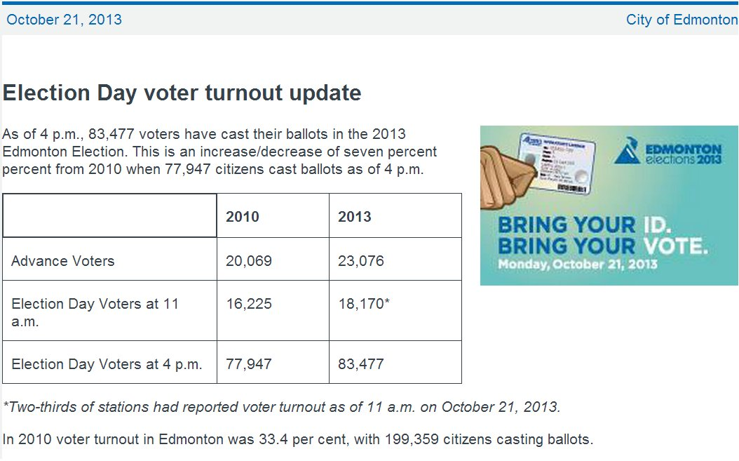 edmonton voter turnout