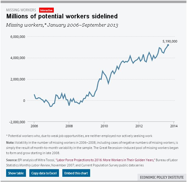 missing workers 1