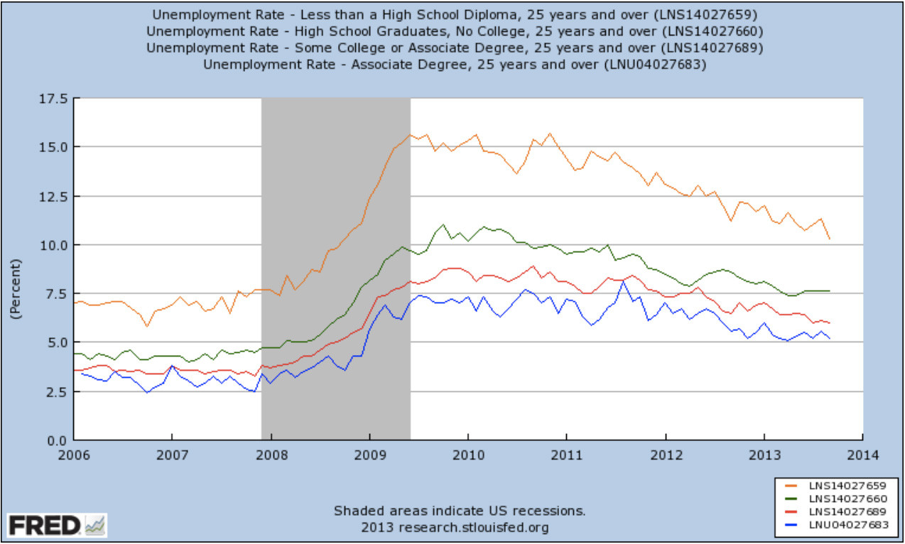 you need a college degree to get a job and crushing debt to get a as you can see people college degrees that s the blue line at the bottom consistently have much lower unemployment rates than people who graduate