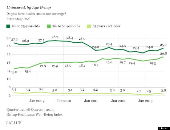 obamacare young adults