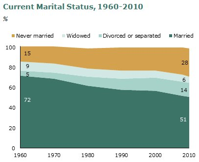 marriage decline