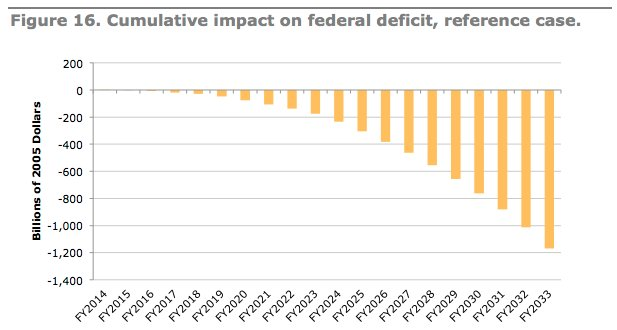 immigration deficit