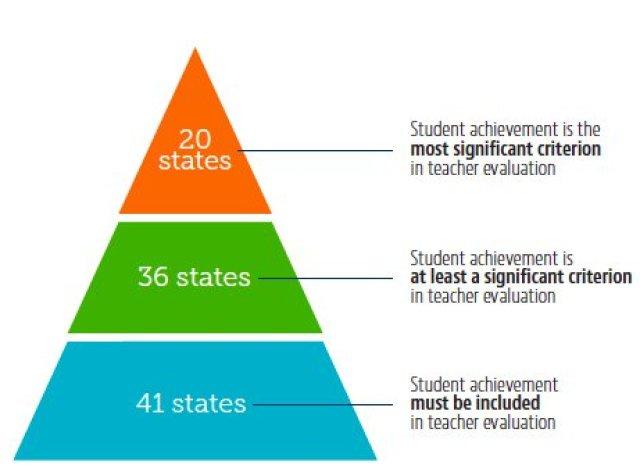 teacher evaluations