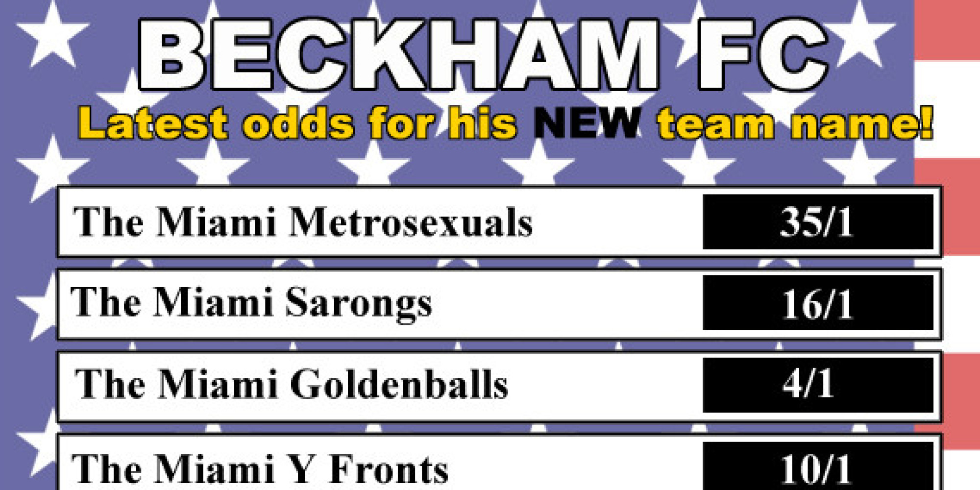 latest odds on david beckhams miami soccer team name