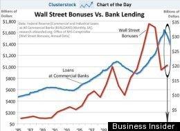 Wall Street Bonuses Business Insider Lending