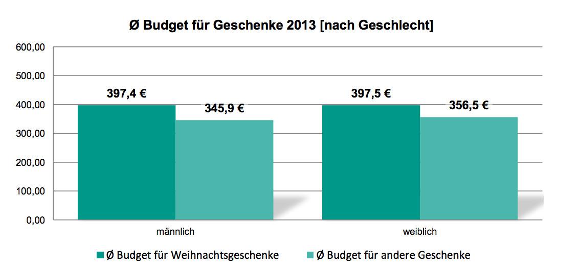 Weihnachten 2013 b rger wollen 400 euro f r geschenke for Wohnlandschaft 400 euro