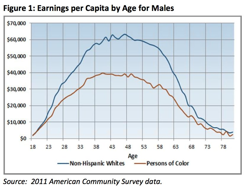 earnings gap