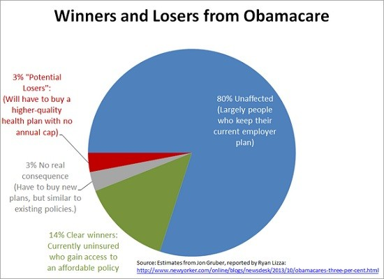 obamacare chart gruber