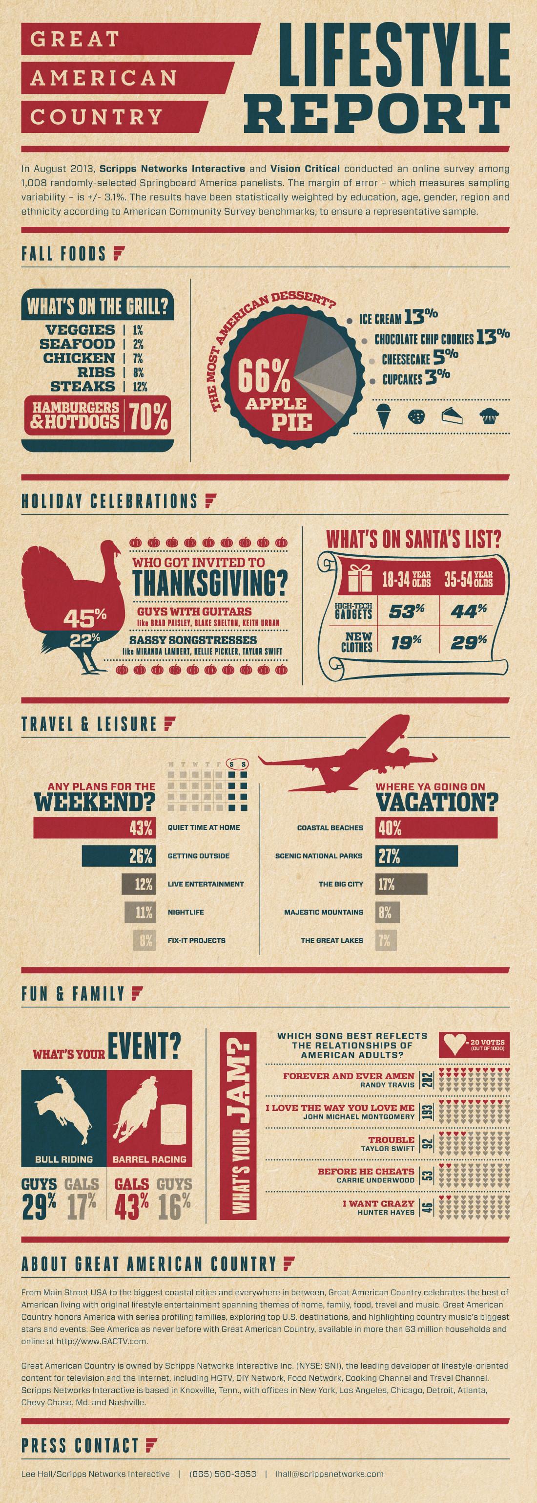 weekend lifestyle survey